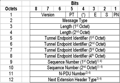 GTPV1-V2消息过滤条件